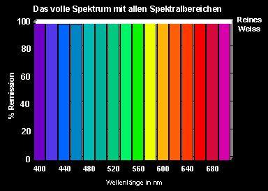 Spektrum Farben