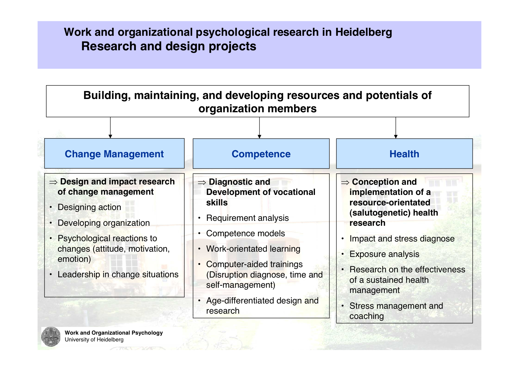 organisation psychology The aim of this course is to develop your psychological knowledge in the areas of  cross cultural psychology, organizational psychology and professional issues.
