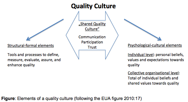 Elements of quality culture management essay